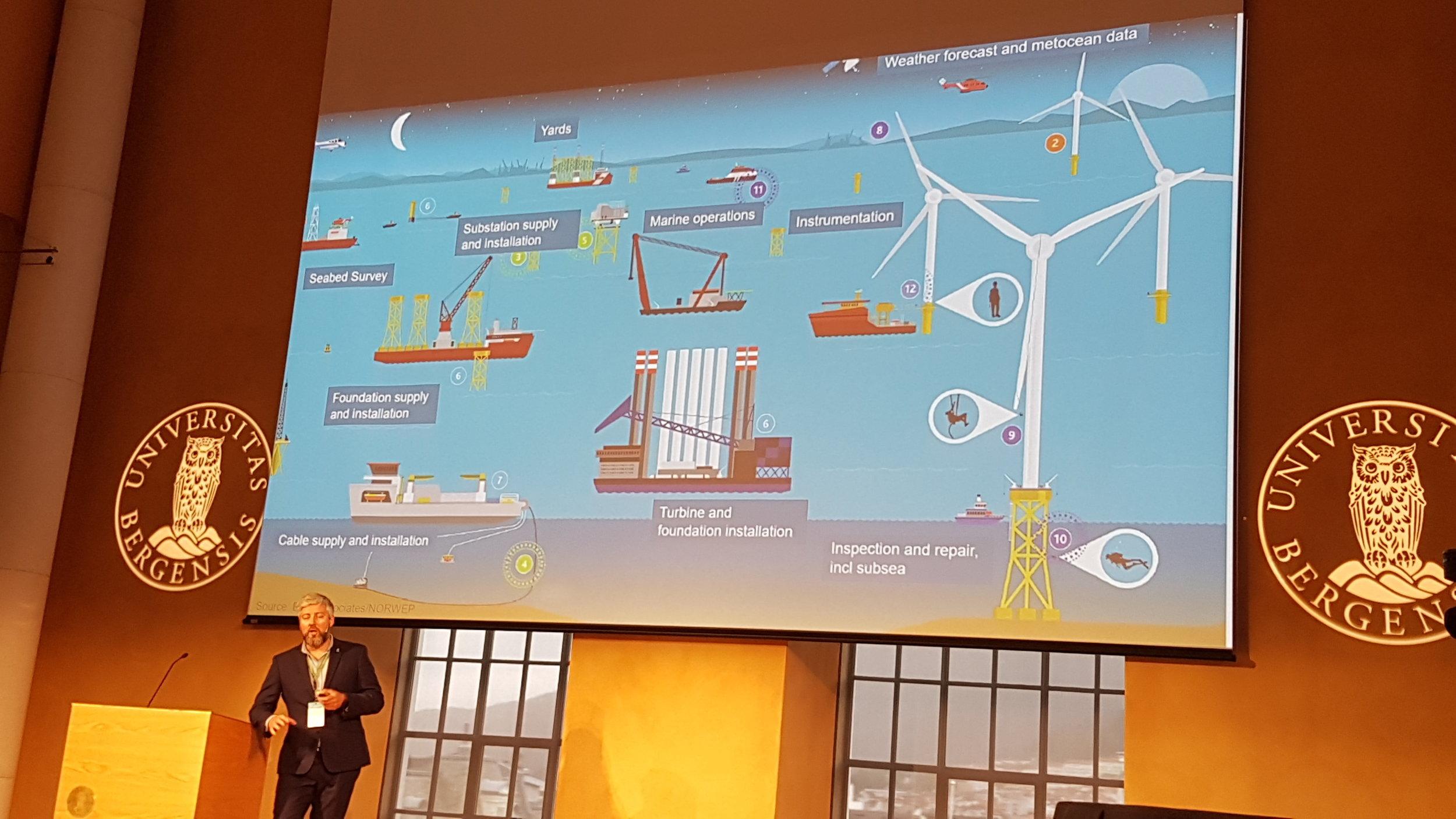 Kai Stoltz frå GCE Ocean Technology summerte opp mangfaldet i den norske leverandørindustrien til offshore vind