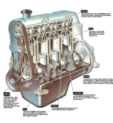 the-parts-of-an-overhead-camshaft-engine.png