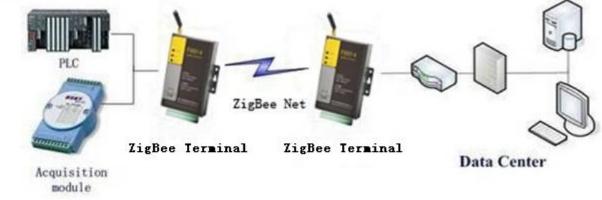 Architecture of ZigBee Terminal