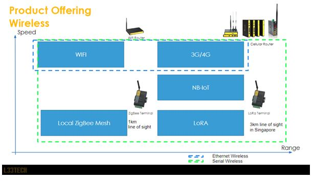 L33tech Product offering for Wireless Communications