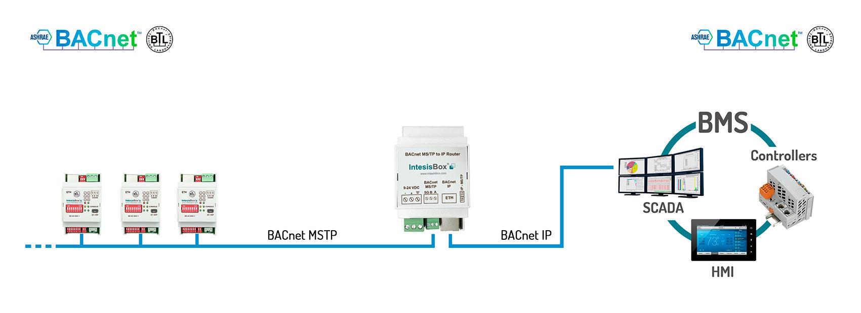 ibox-bac-router.jpg