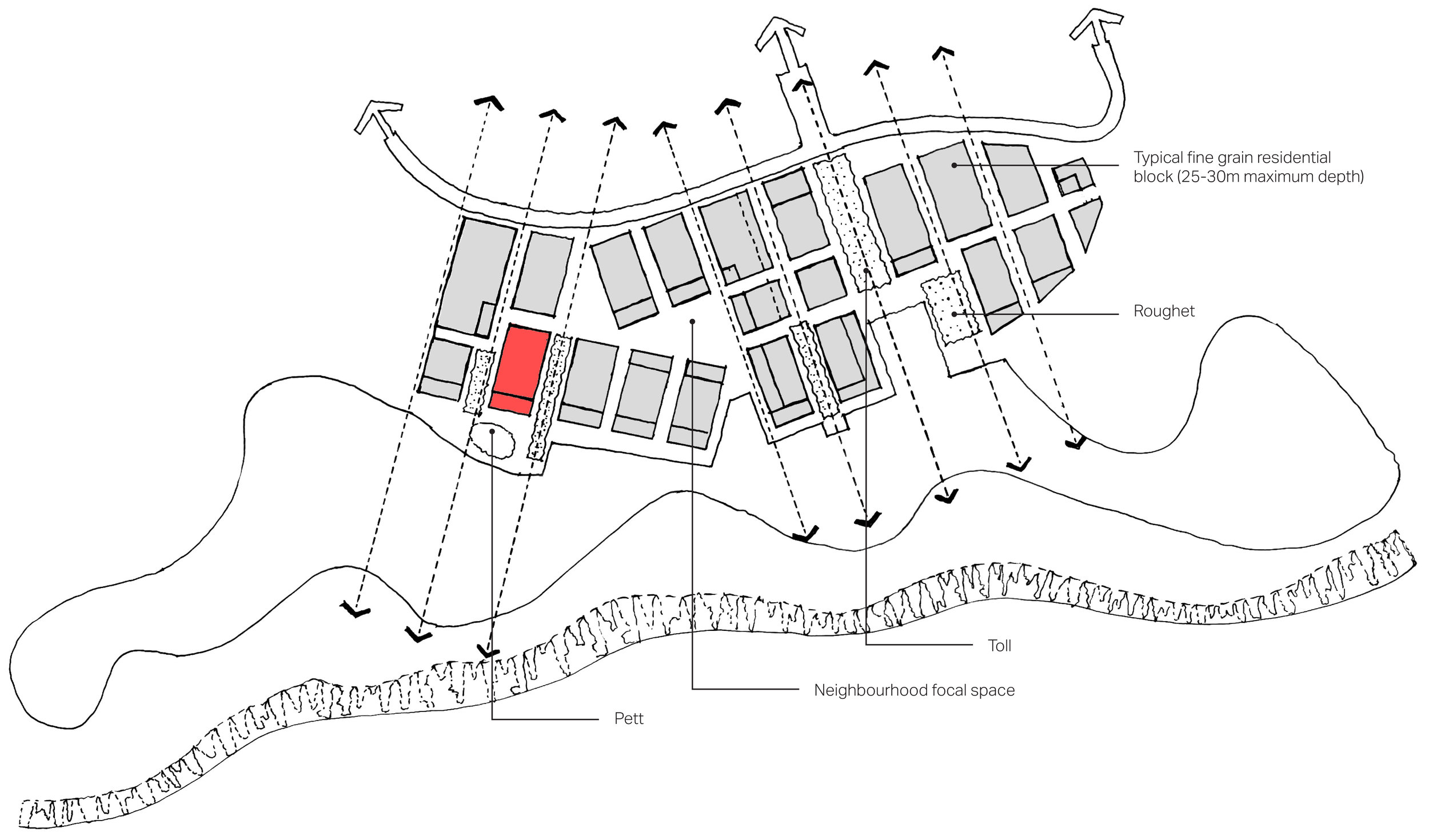 The diagram above illustrates how the principles for generating a distinctive urban structure for gently sloping areas at the foot of a slope.