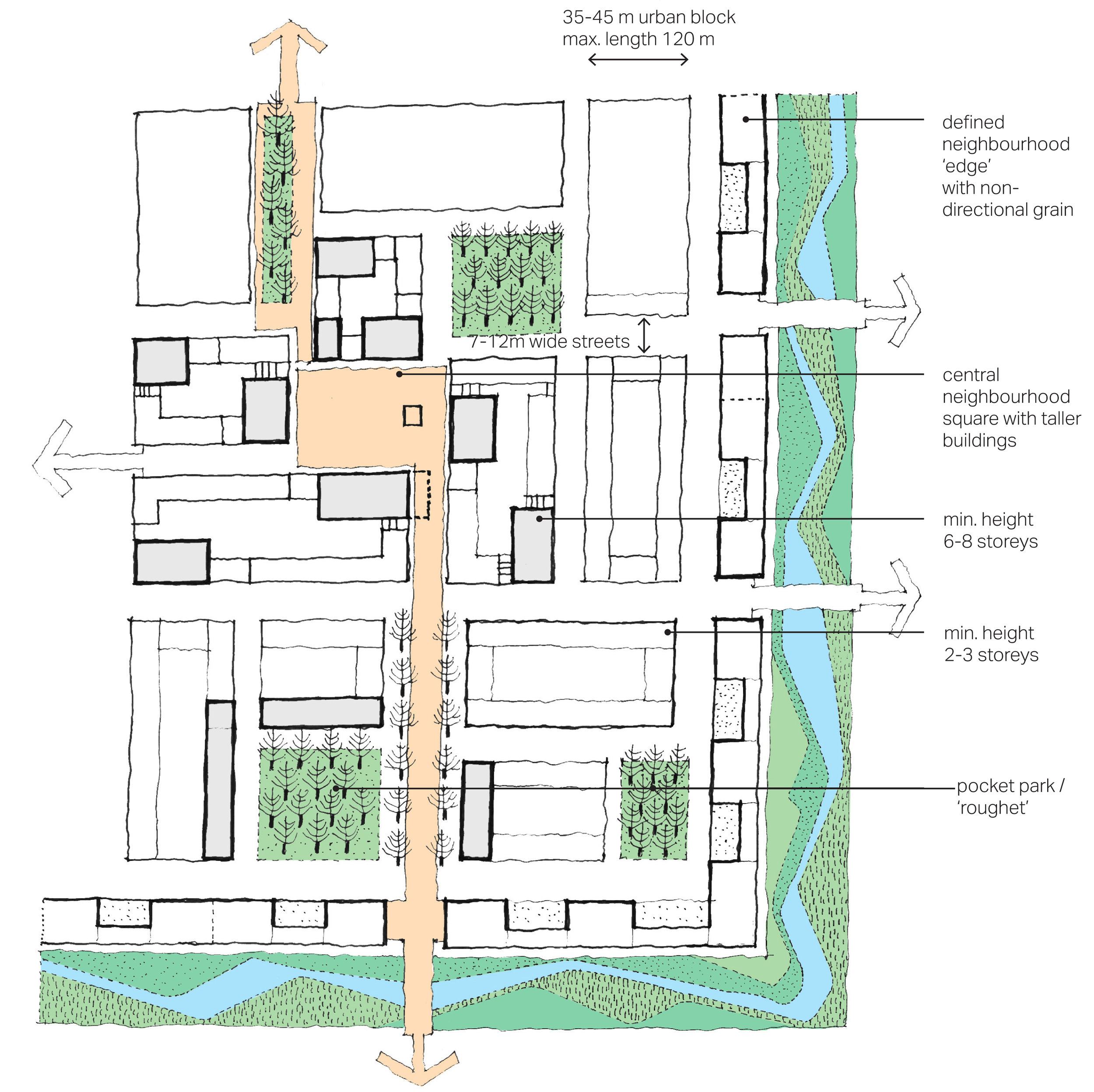The diagram above illustrates an example of how the principles could be applied to create a characterful urban structure derived from the analysis of defined settlements.