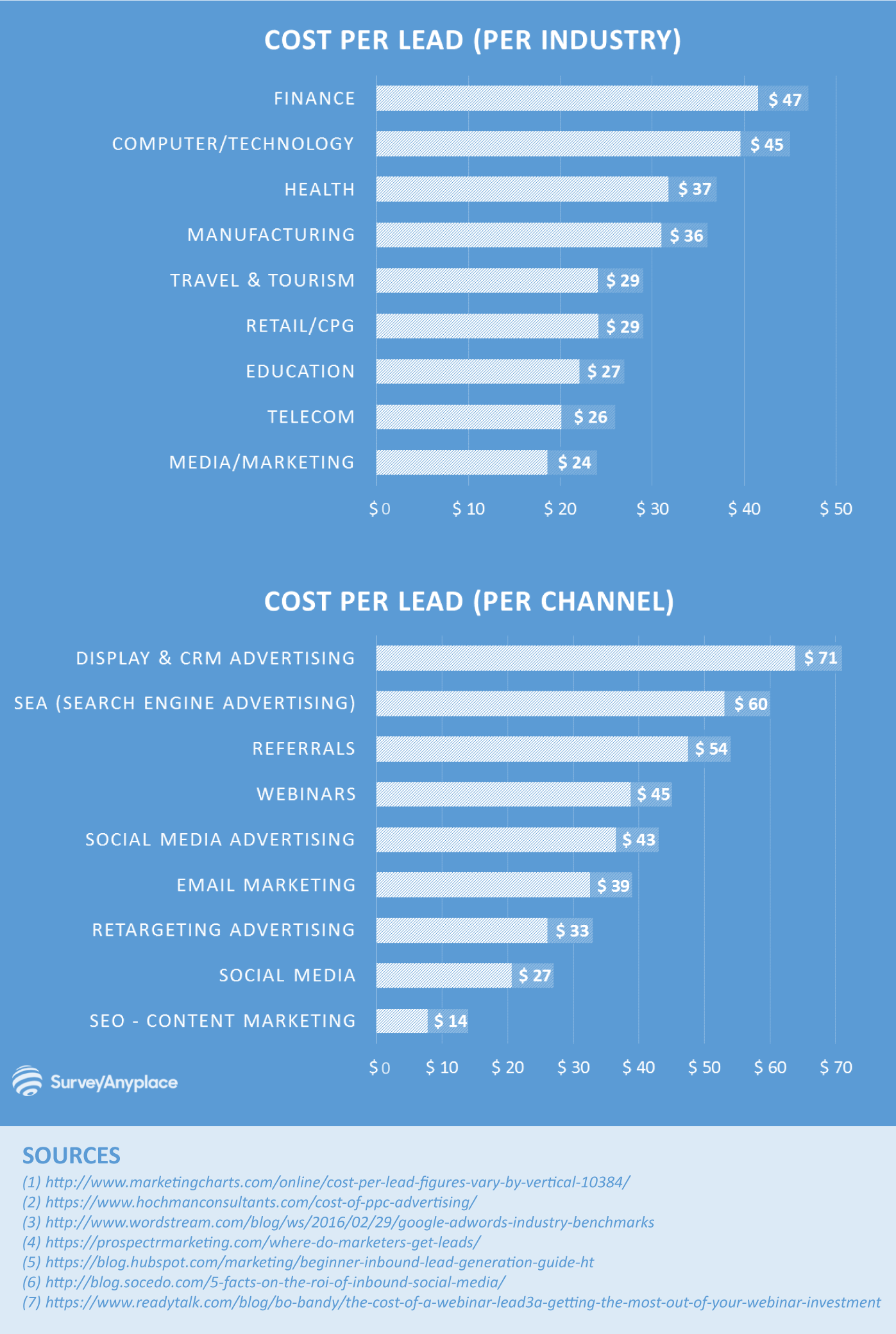 (Image 1A)Industry Averages according to  https://surveyanyplace.com/average-cost-per-lead-by-industry/