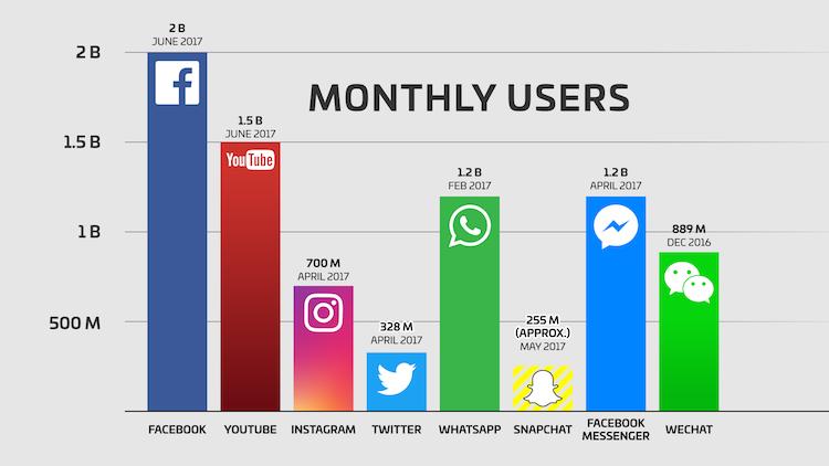 http://www.businessofapps.com/data/instagram-statistics/