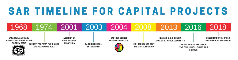 Capital-Timeline.png