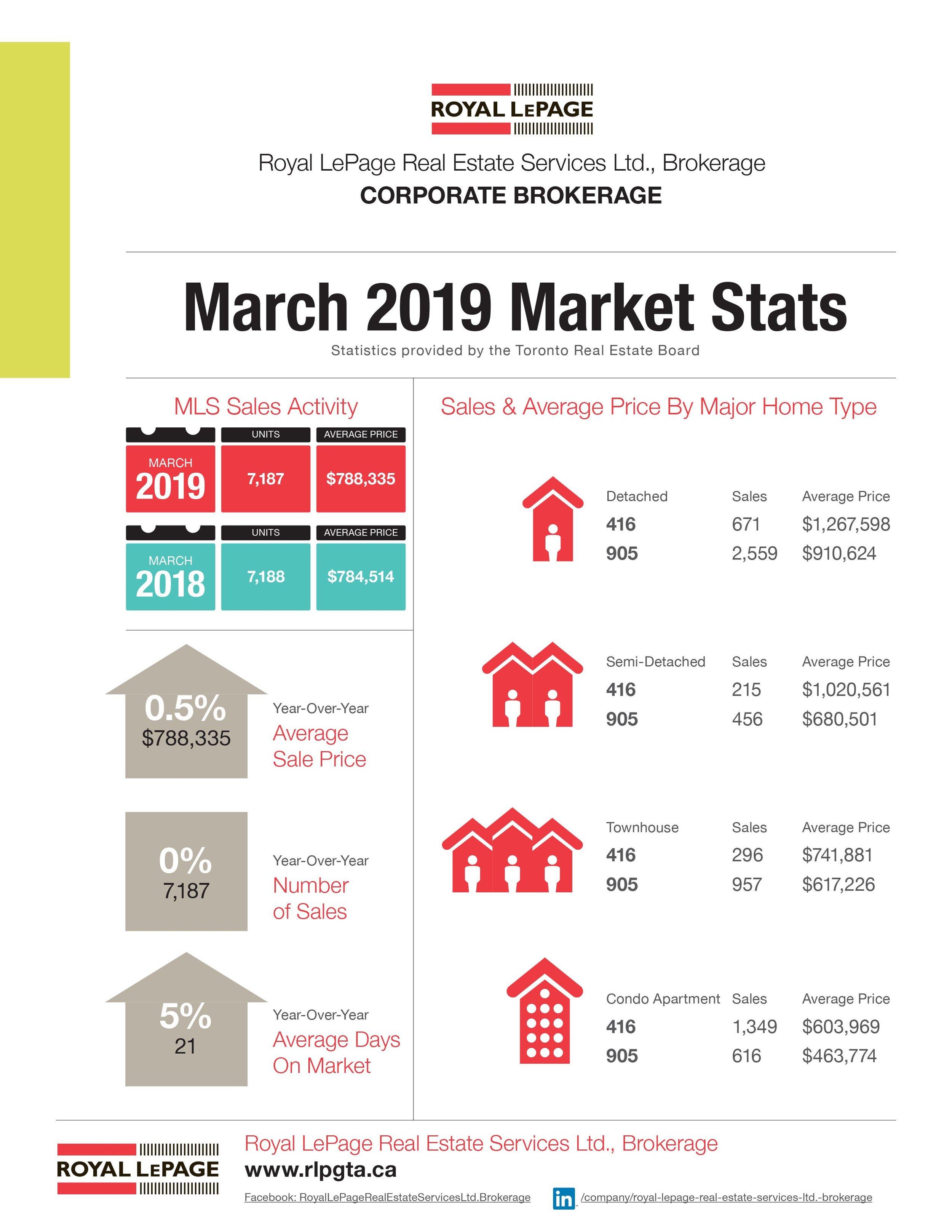 March 2019 Market Stats.jpg