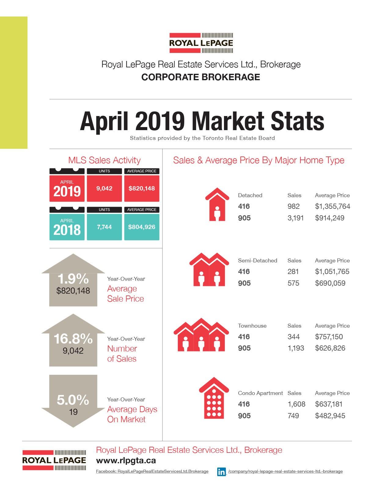 April 2019 Market Stats.jpg