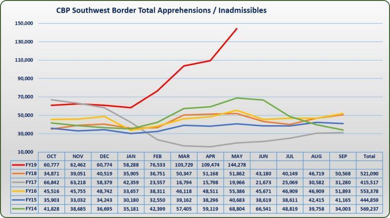 source:  https://www.cbp.gov/newsroom/stats/sw-border-migration