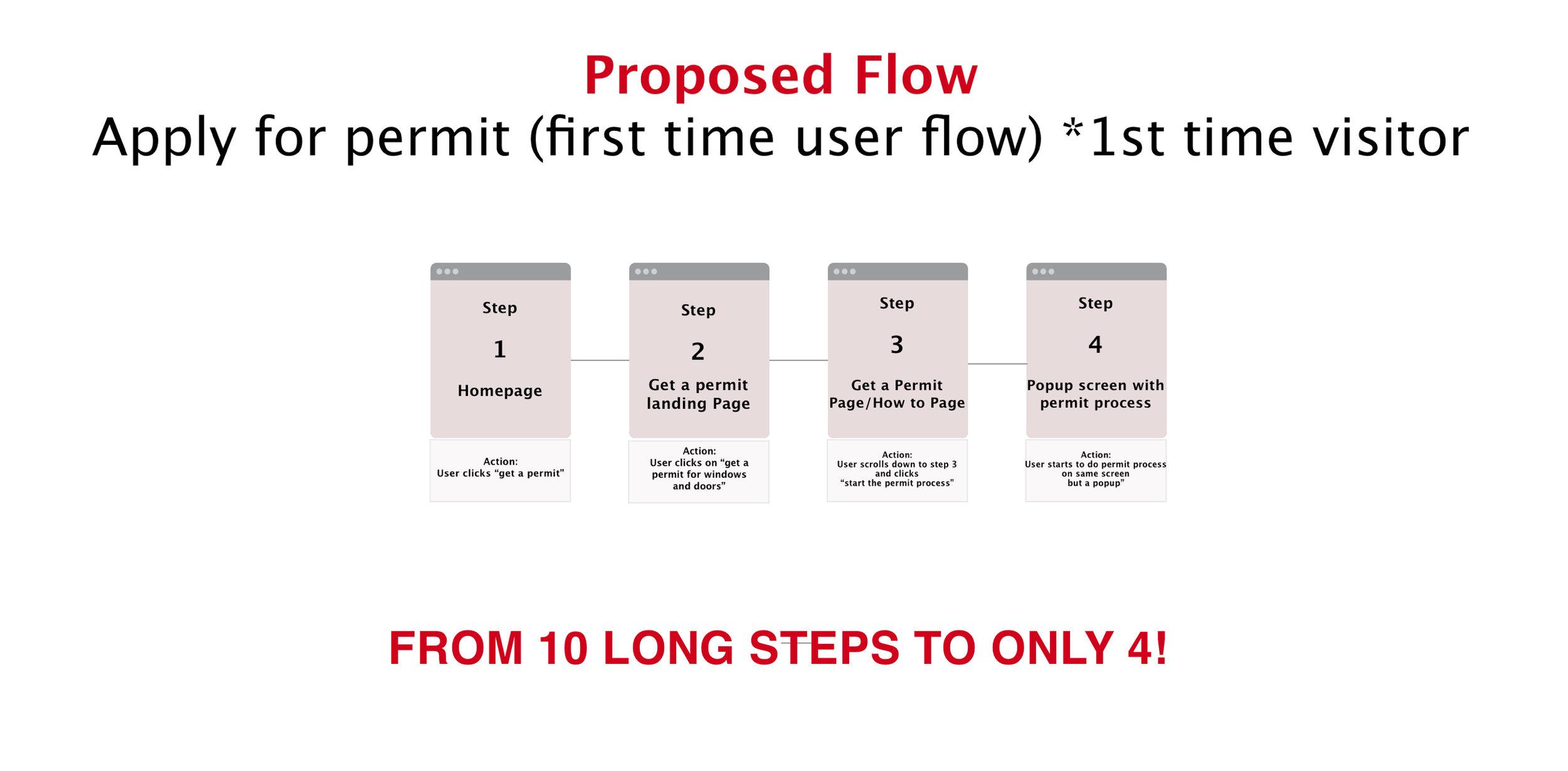 Proposed Flow copy.jpg
