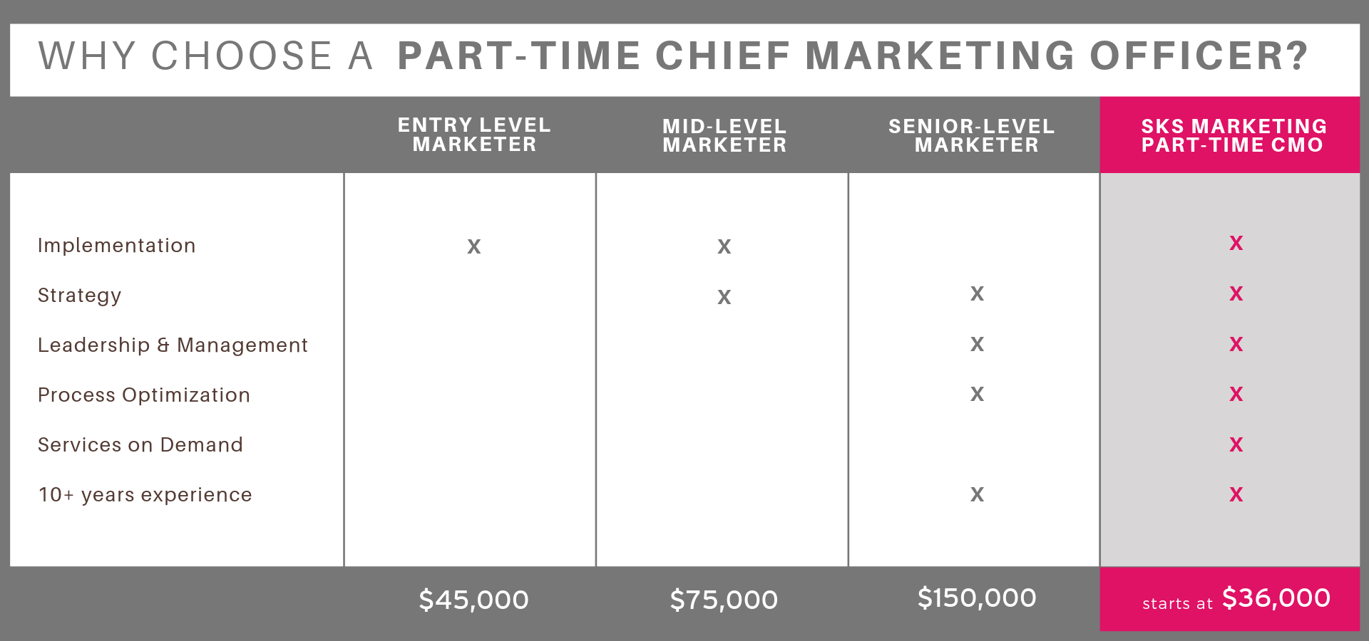 SKS Part-Time CMO Table (3).png