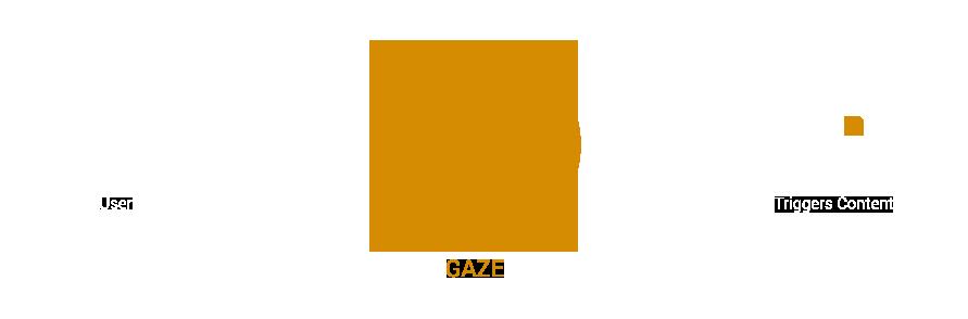 Gaze Panel
