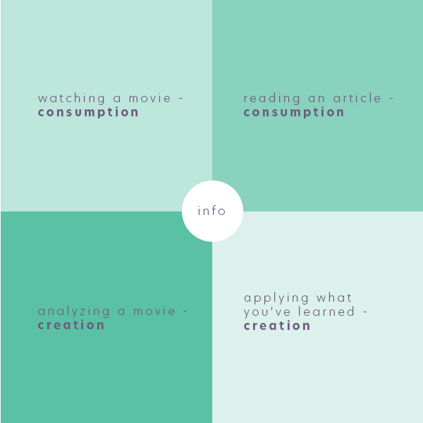 Examples of Consumption / Creation
