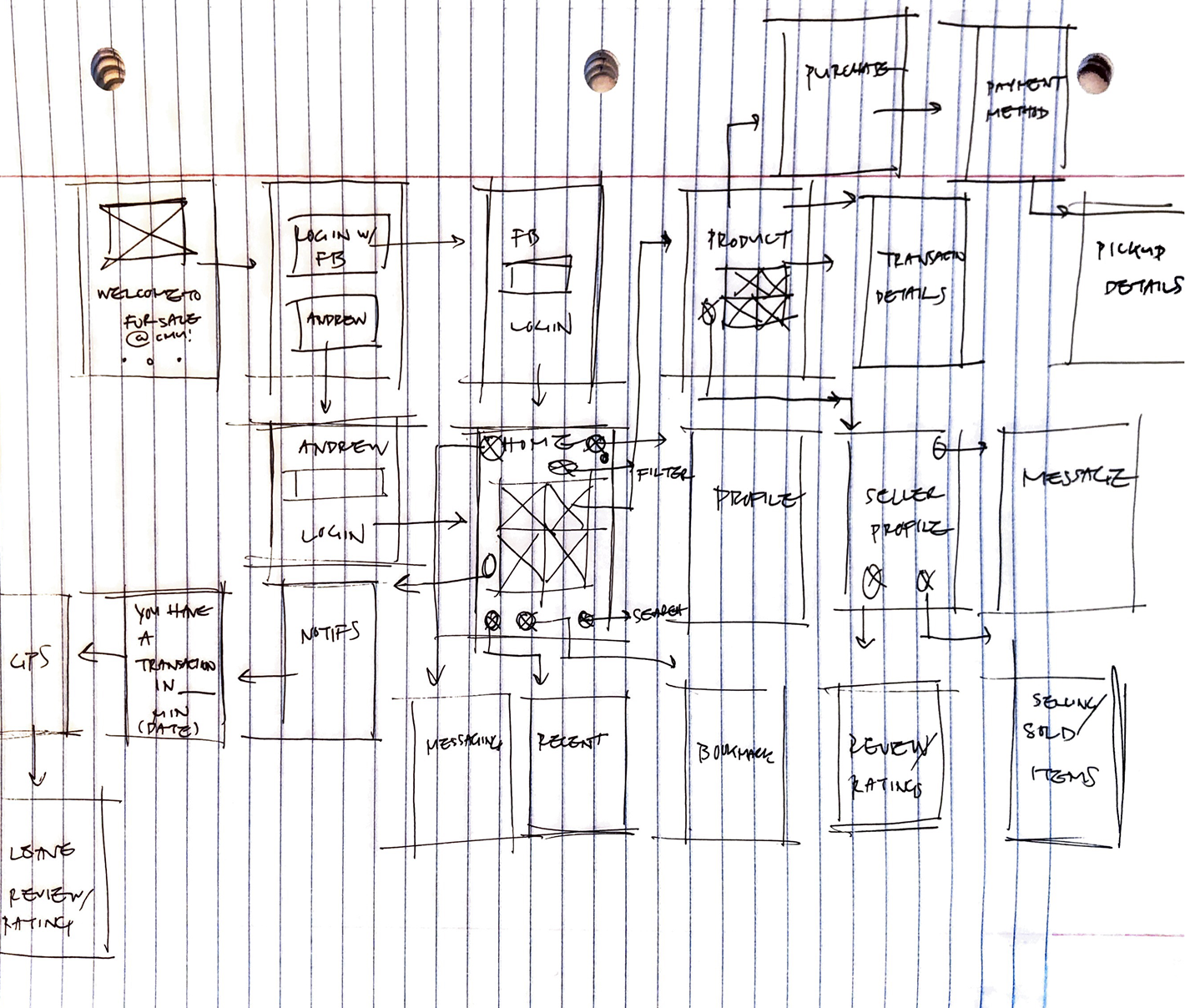 Wireframe flow sketches