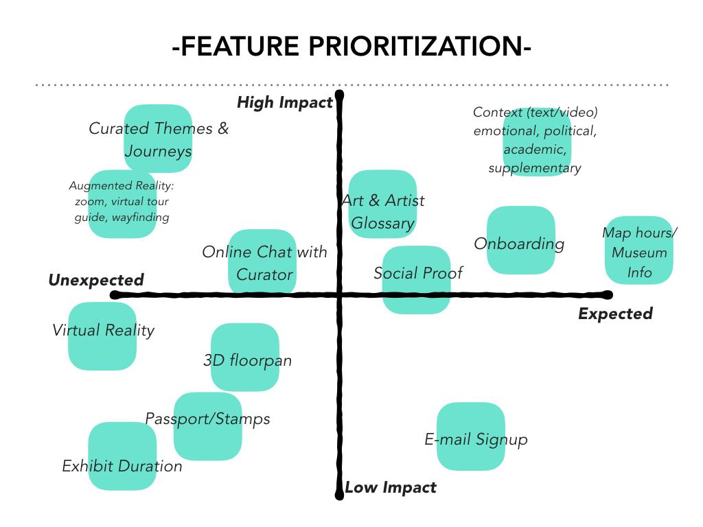 Hirshhorn Feature Prioritization.001.jpeg