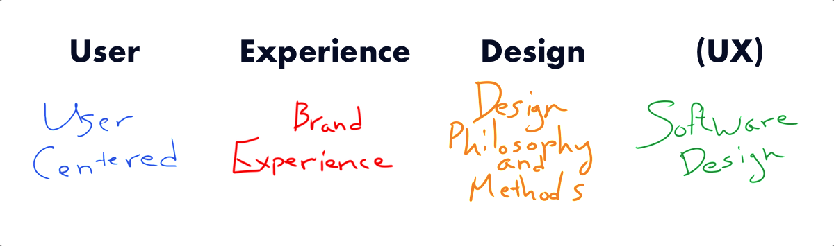 What is UX 01.png