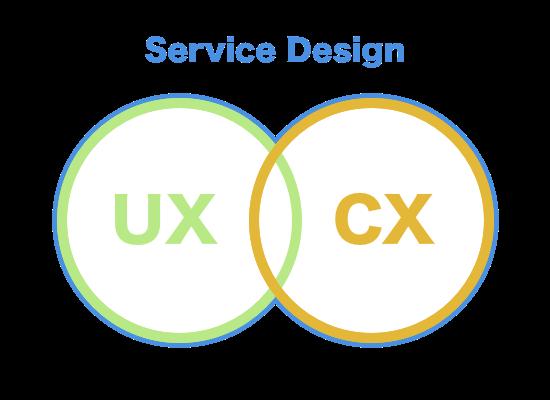 UX CX BX SD.png