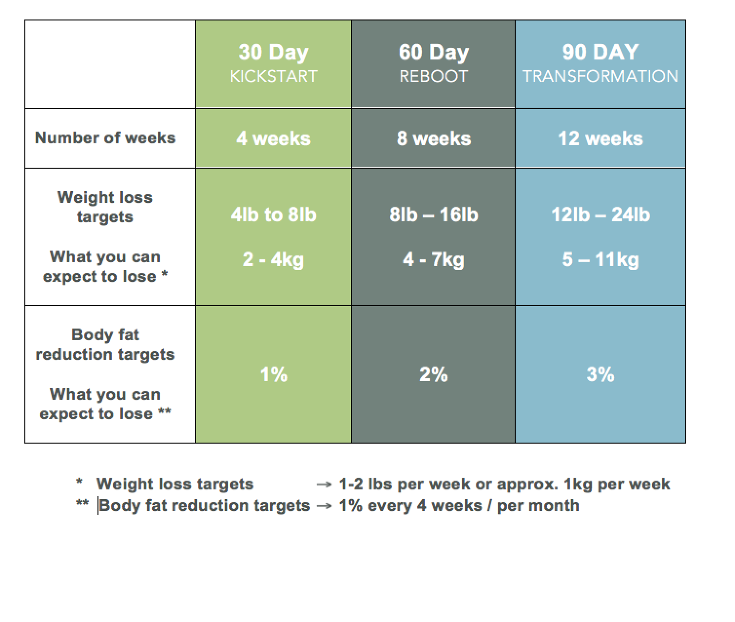 Weight & fat loss targets Oct 18.png