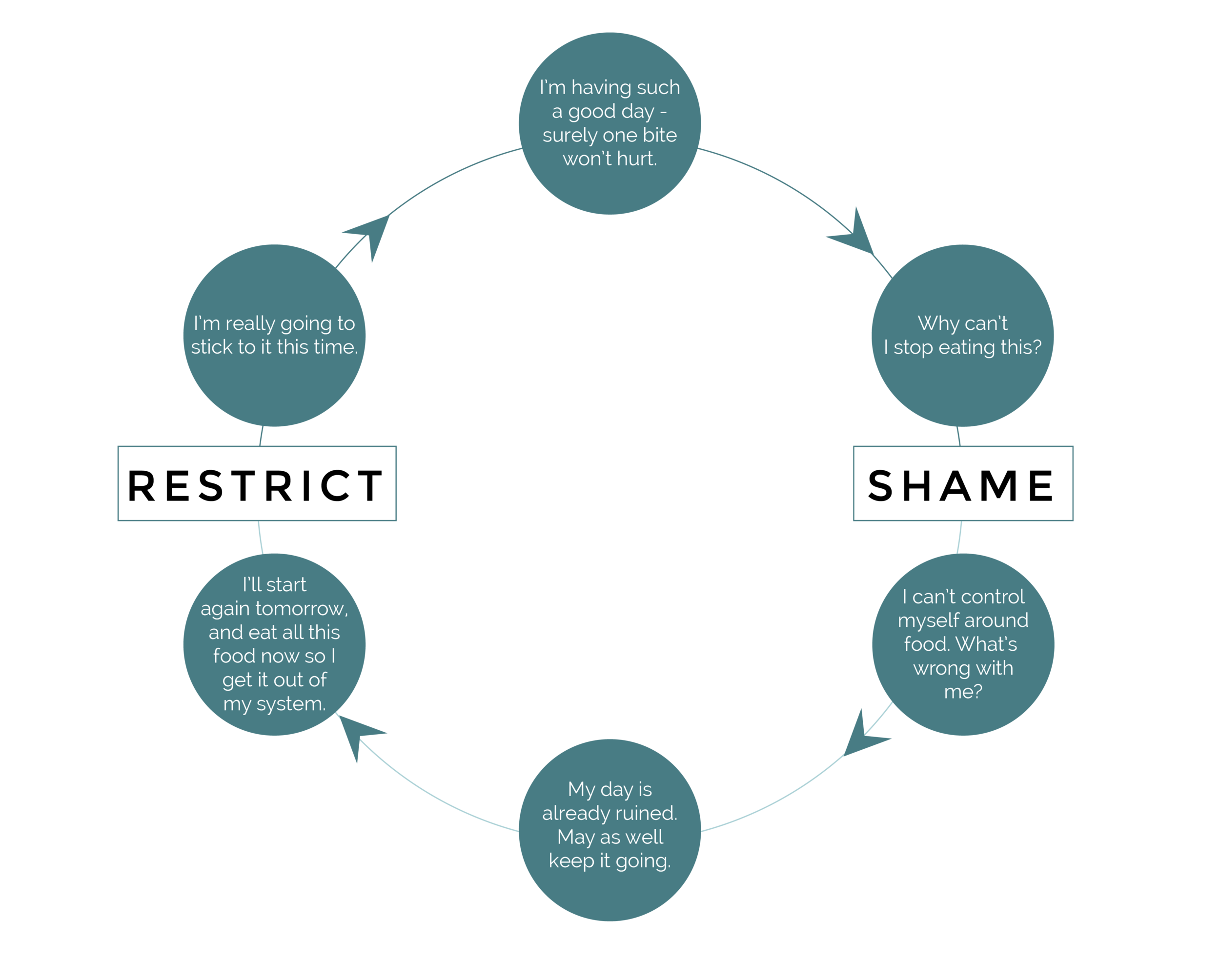 Restrict Shame Cycle-01.png