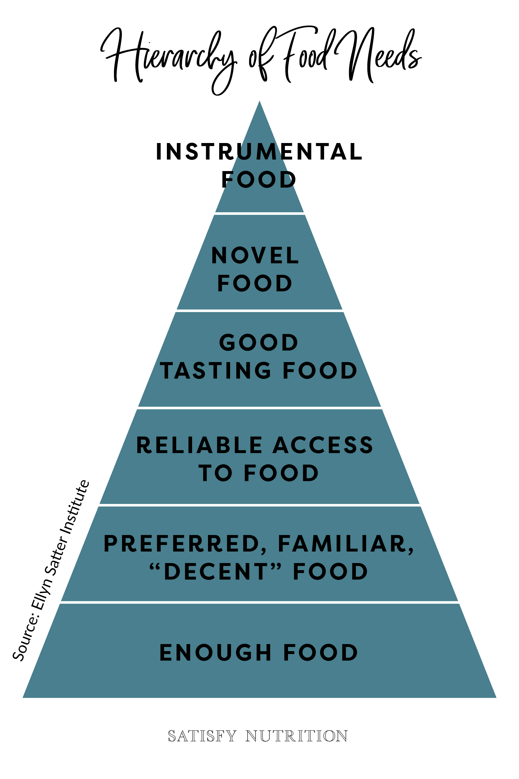 Hierarchy of Food Needs.png