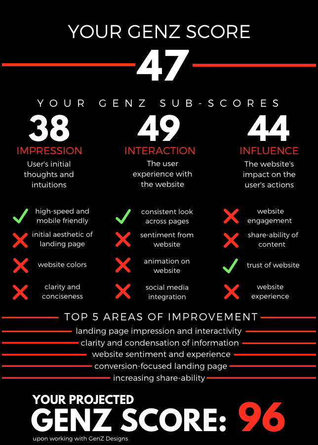 3. Choose your next steps. - With the information given, you have two options. You can either request the full GenZ Score Report, or request our assistance with creating beautiful, engaging, and influential content.