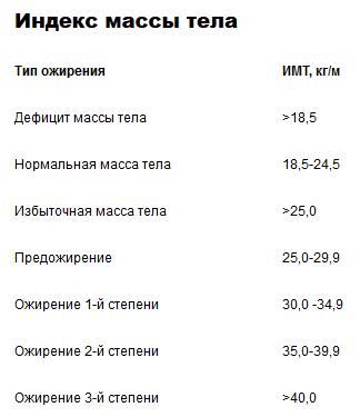 Screenshot-2018-6-18 Ожирение (отвислый живот).png