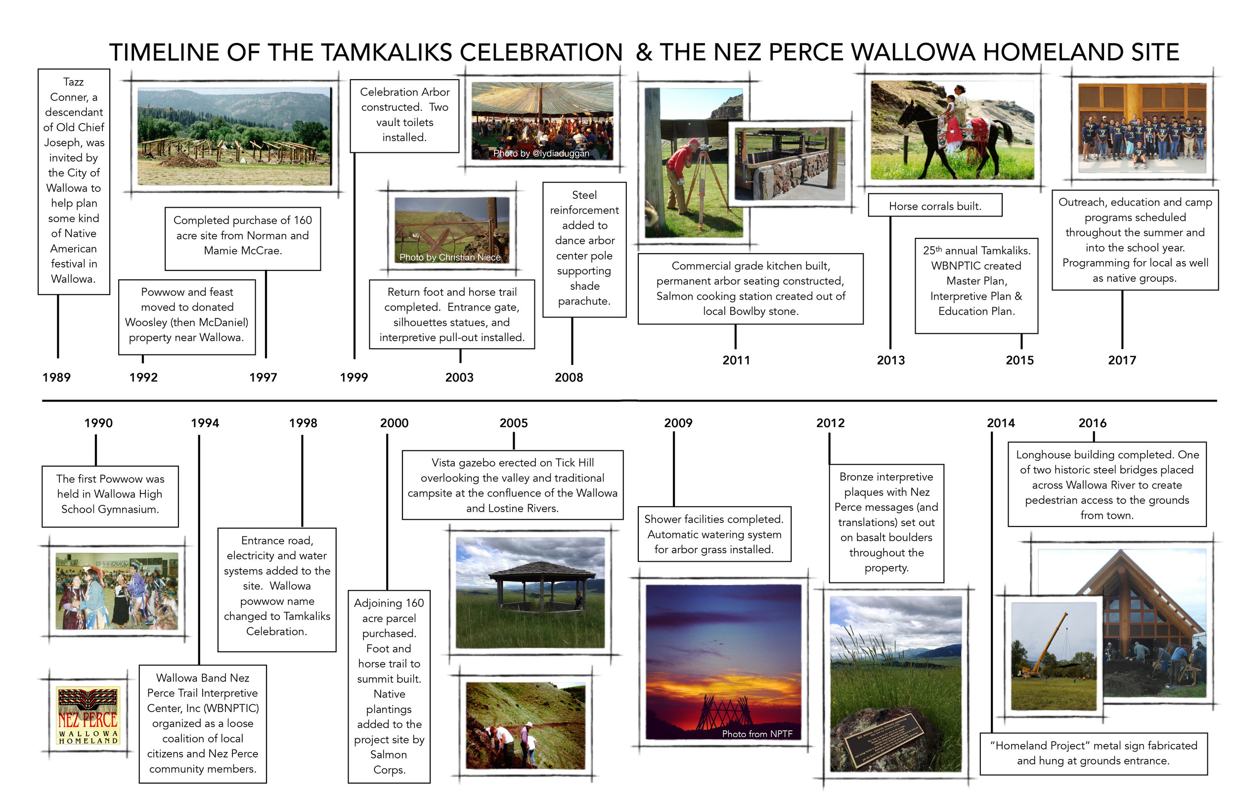 Timeline of the Tamkaliks Celebration and the Nez Perce Wallowa Homeland Site, from 1989 through 2017.