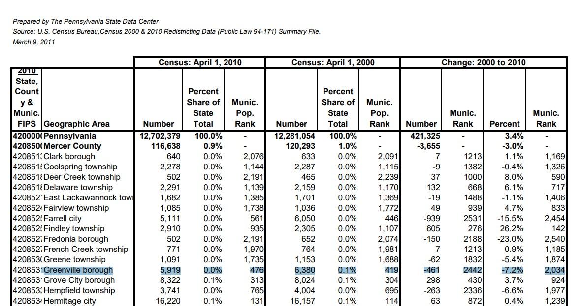2000-2010 Mercer County Comparison