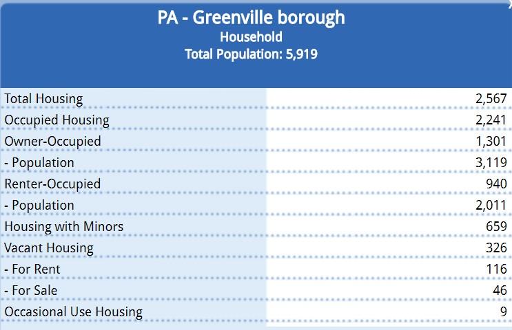 2010 Census Date on Household.jpg