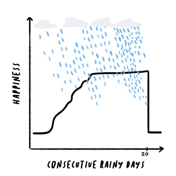 Rainy DaysE.jpeg