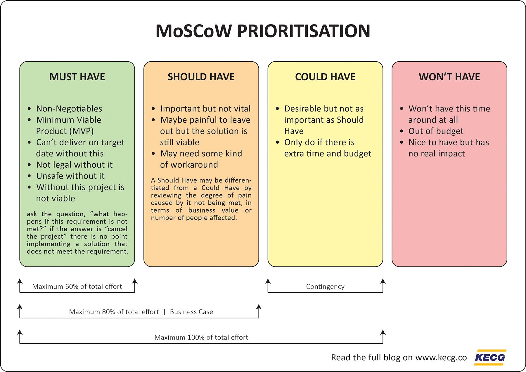 """Znalezione obrazy dla zapytania: moscow prioritization"""""""