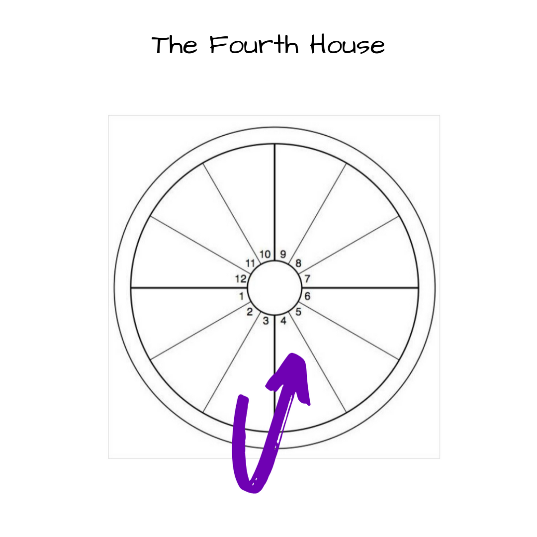 The Fourth house astrology.png