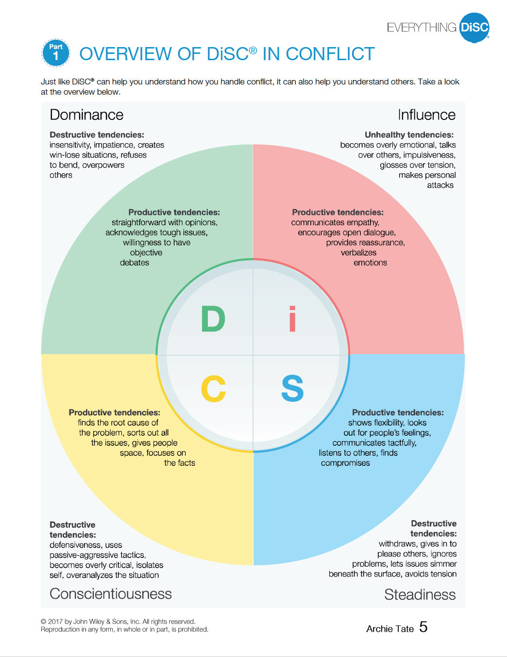 Overview of DiSC in Conflict p5.jpg