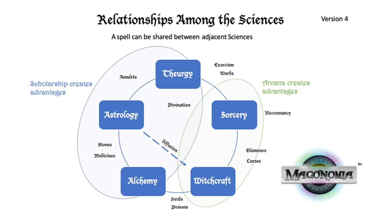 RelationshipsAmongSciences.png
