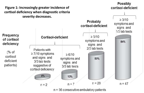Figure 1.  Increasingly greater incidence of cortisol deficiency when diagnostic criteria severity decreases.