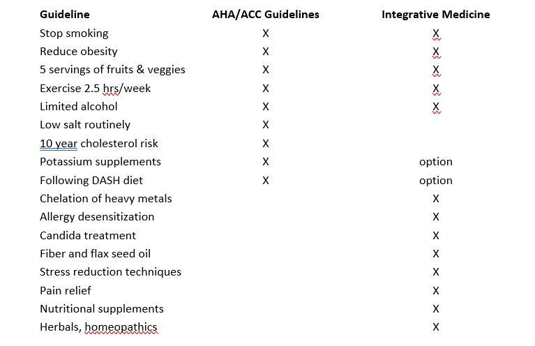Table 1   Key Lifestyle Improvements