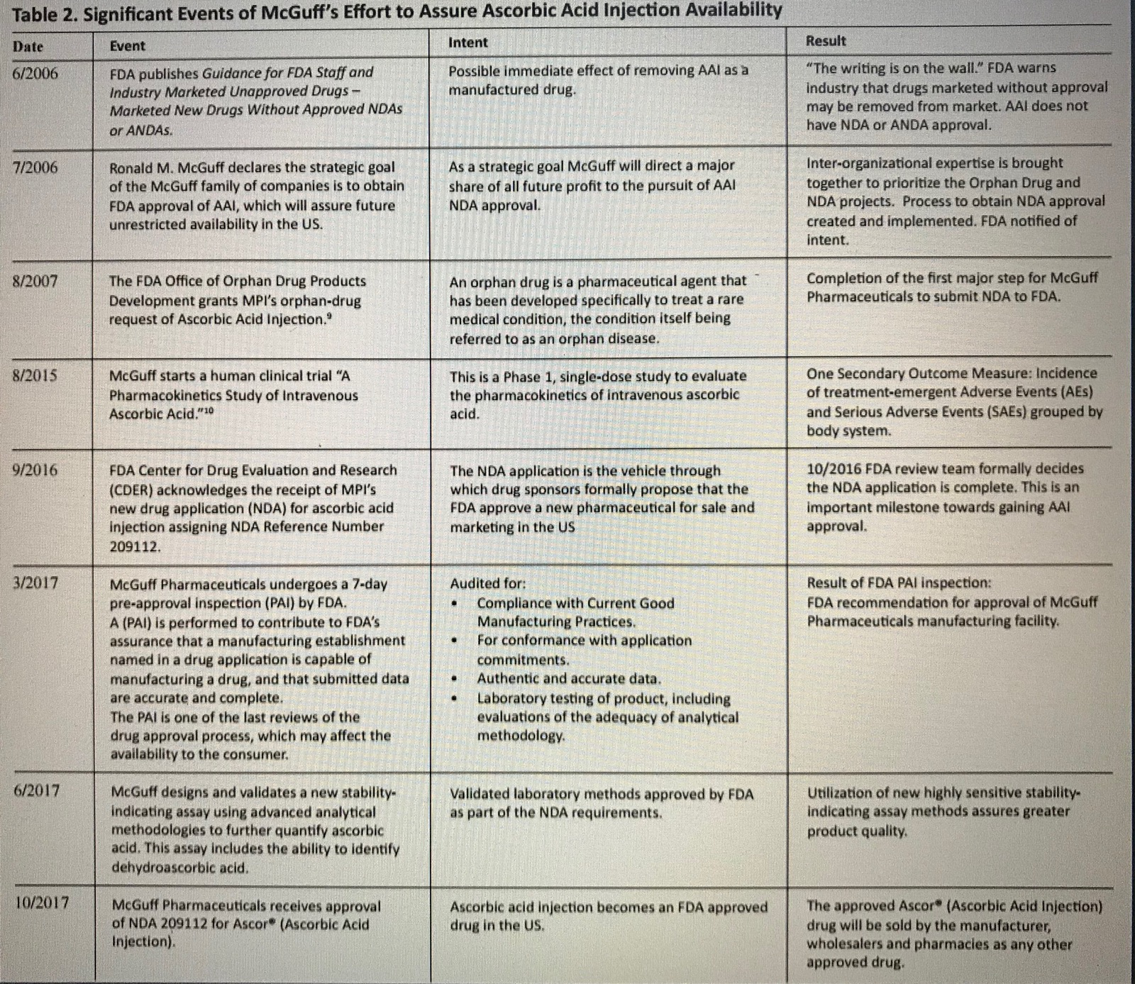 Table 2.  Significant events of McGuff's efforts to assure Ascorbic Acid Injection availability