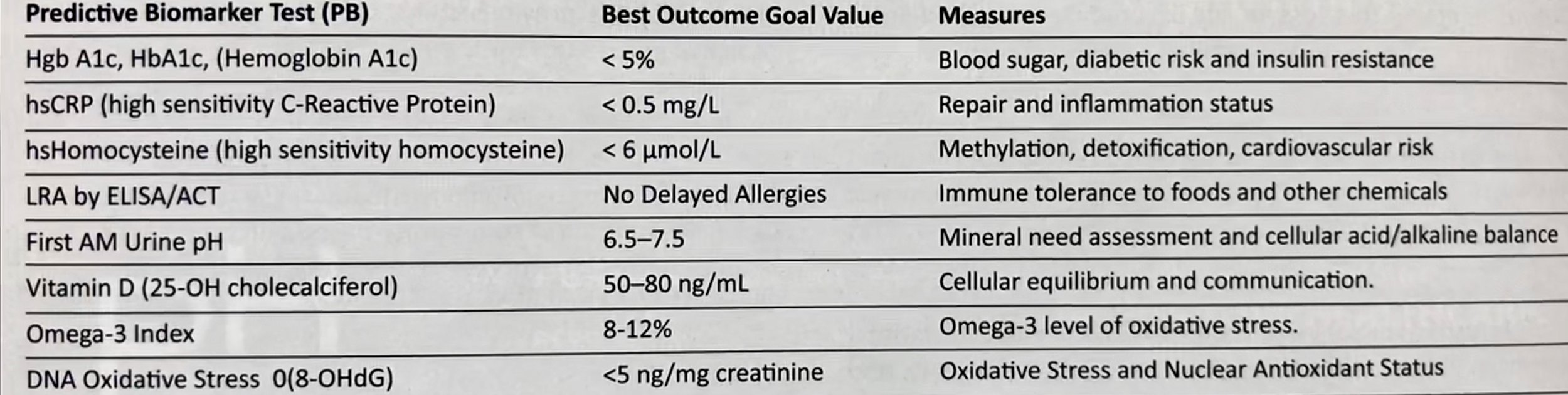 Table 1.  Predictive Biomarkers and Clinical Significance