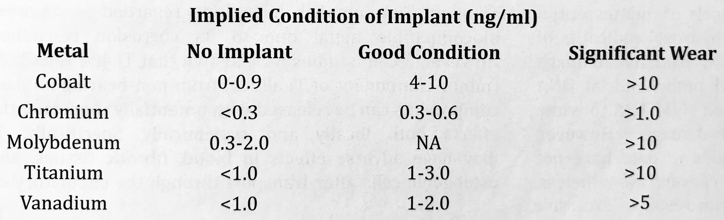 Table 1.  Serum Metal Concentrations (ng/ml) and Implied Condition of Prosthetic Implants. Data Compiled from Mayo Medical Laboratories.