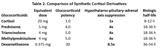 4156 cortisol table 2.JPG