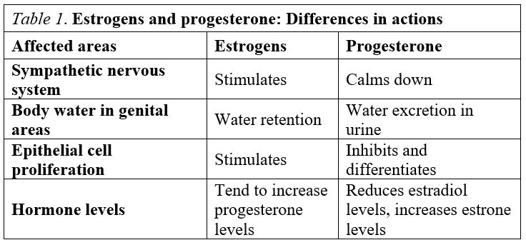 Differences in actions between the two types of female hormones.