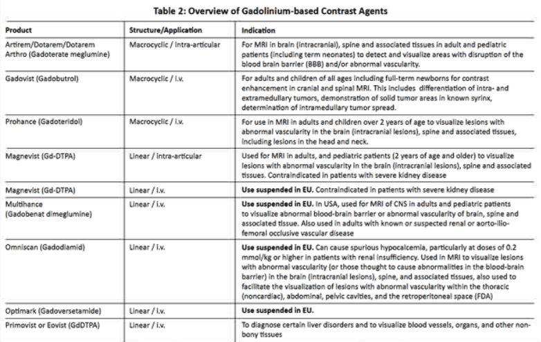 Gadolinium table2.JPG