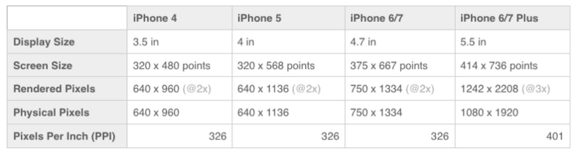 As you can see, display size and screen size have very little to do with the PPI measurement, and the number of pixels available are calculated by increasing the screen size by the appropriate multiplier factor (see below), which is currently a factor of two or three (this will eventually change).