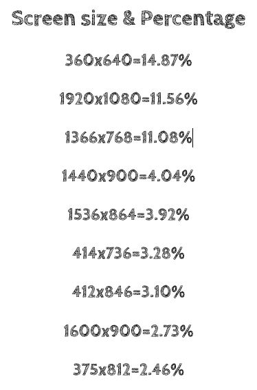 The most common screen sizes to date, and the percentage of users for each screen.