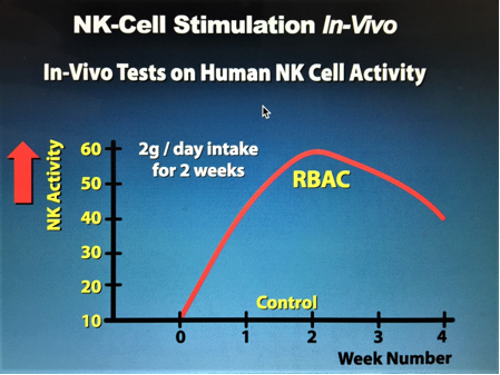 Figure 4.   NK-Cell Stimulation In-Vivo