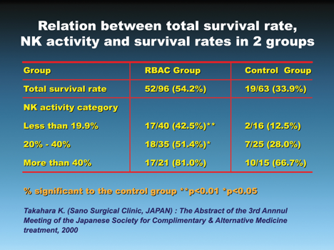 Figure 5.   Rice Bran Arabinoxylan Improves Survival Rate in Cancer Patients