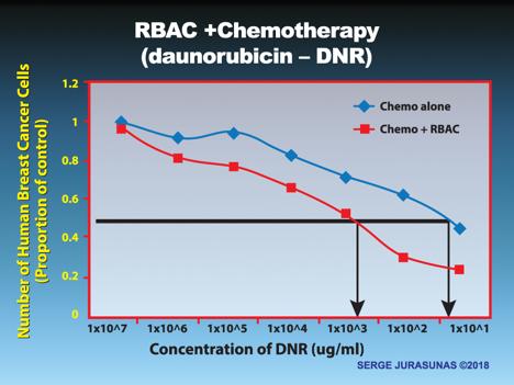 Figure 6.  RBAC Improves Chemotherapy Effectiveness    Gollapudi, S, Ghoneum M. Modified arabinoxylan from rice bran, sensitizes human breast cancer cells to chemotherapeutic agent, daunorubicin. Cancer Detecte Prev. 2008.32.1-6 .