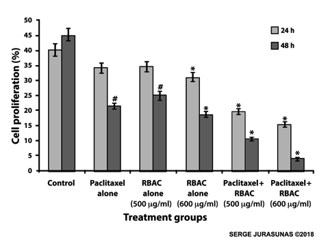 Figure 7.  Comparative Treatment Groups – RBAC Sensitizes Metastatic Breast Cancer Cells to Paclitaxel In-Vitro. Co-culture of RBAC sensitized 4T1 cells to Paclitaxel causing an even greater decrease in cell survival. 4T1 cells were co-cultured with varying concentrations of RBAC 500 and 600 µg/ml and Paclitaxel for (24 hours and 48 hours).    M. Ghoneum. Anticancer Research. January 2014.vol 34. N.1. 81.87