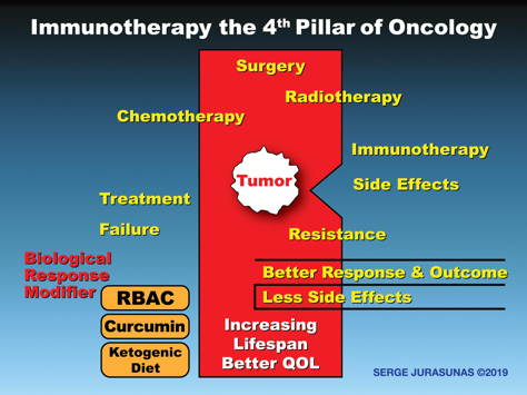 Figure 8.   Immunotherapy and Biological Response Modifiers – The 4th Pillar of Oncology
