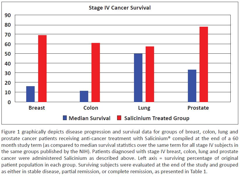 Figure 1. Survival of Salicinium-Treated Stage IV Breast, Colon, Lung, and Prostate Cancer Patients Compared to NIH Published Median Survival